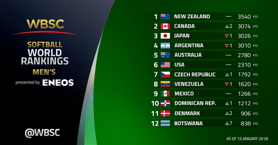 De danske herrer er nu nummer 11 på verdensranglisten