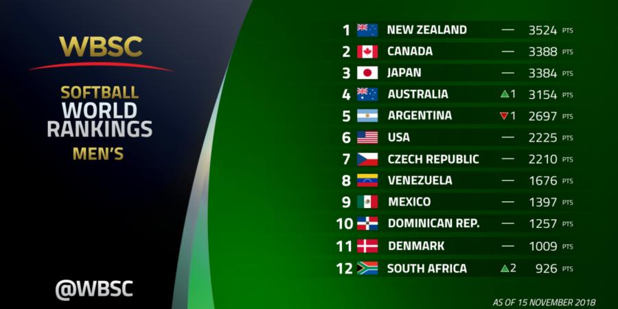 Danmark er nummer 11 på verdensranglisten
